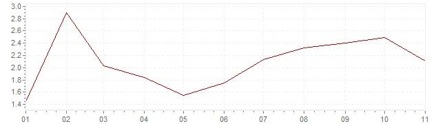 Grafiek - inflatie China 2018 (CPI)