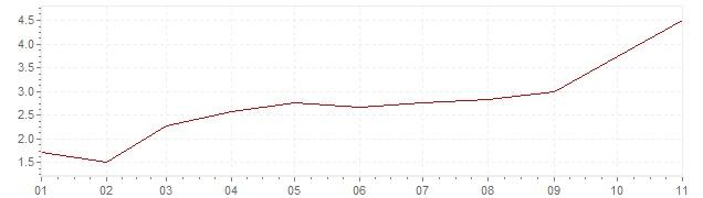 Grafiek - inflatie China 2019 (CPI)