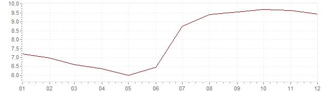 Grafico - inflazione armonizzata Repubblica Ceca 1997 (HICP)