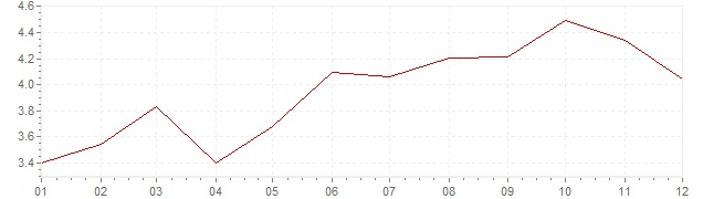 Chart - harmonised inflation Czech Republic 2000 (HICP)