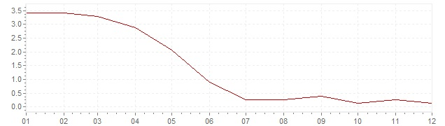 Chart - harmonised inflation Czech Republic 2002 (HICP)