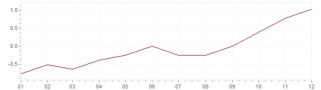 Chart - harmonised inflation Czech Republic 2003 (HICP)