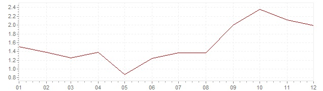 Chart - harmonised inflation Czech Republic 2005 (HICP)