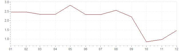 Chart - harmonised inflation Czech Republic 2006 (HICP)
