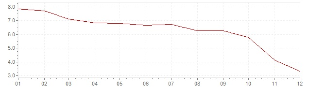 Chart - harmonised inflation Czech Republic 2008 (HICP)