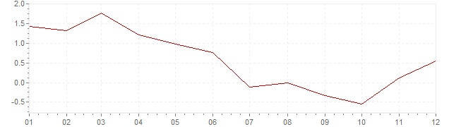 Chart - harmonised inflation Czech Republic 2009 (HICP)