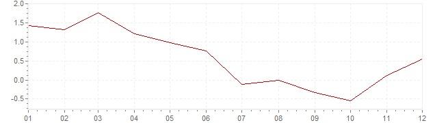 Graphik - Inflation harmonisé Tchéquie 2009 (IPCH)