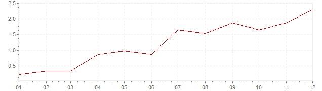 Graphik - harmonisierte Inflation Tschechien 2010 (HVPI)