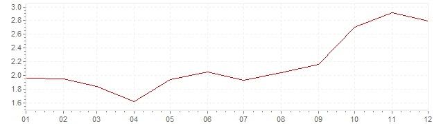 Chart - harmonised inflation Czech Republic 2011 (HICP)