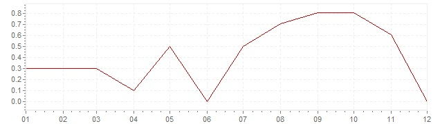 Chart - harmonised inflation Czech Republic 2014 (HICP)