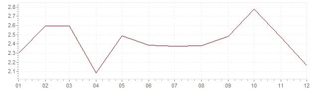 Chart - harmonised inflation Czech Republic 2017 (HICP)