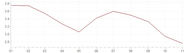 Chart - harmonised inflation Czech Republic 2020 (HICP)