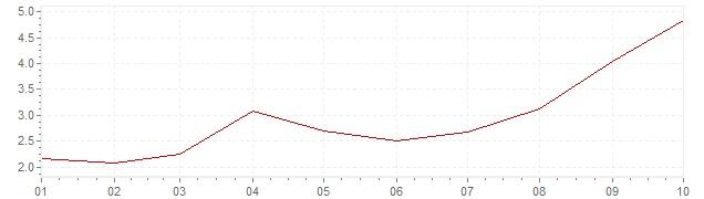 Graphik - harmonisierte Inflation Tschechien 2021 (HVPI)
