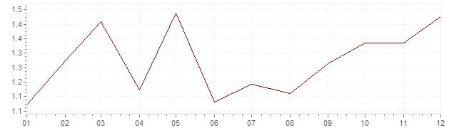 Chart - harmonised inflation Germany 1996 (HICP)