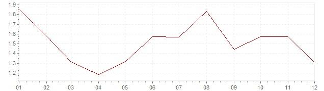 Graphik - harmonisierte Inflation Deutschland 1997 (HVPI)