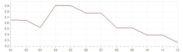 Chart - harmonised inflation Germany 1998 (HICP)