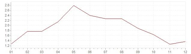 Grafiek - geharmoniseerde inflatie Duitsland 2001 (HICP)