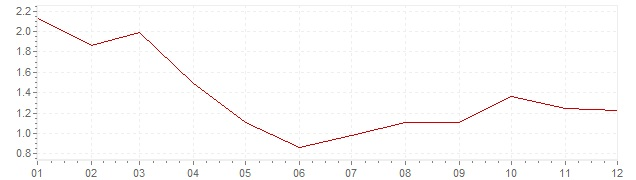 Chart - harmonised inflation Germany 2002 (HICP)