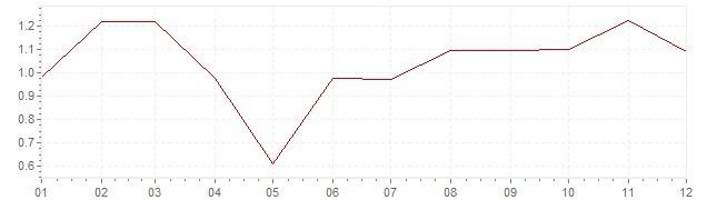Graphik - Inflation harmonisé Allemagne 2003 (IPCH)