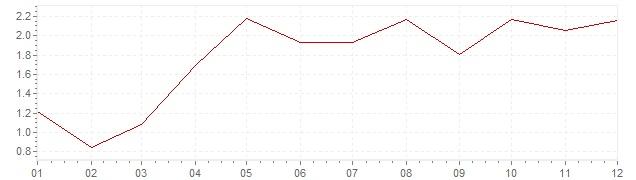 Graphik - harmonisierte Inflation Deutschland 2004 (HVPI)