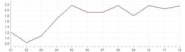 Graphik - Inflation harmonisé Allemagne 2004 (IPCH)
