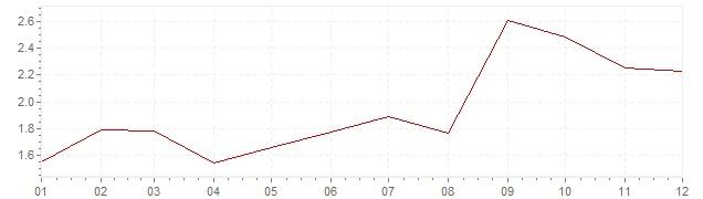 Graphik - harmonisierte Inflation Deutschland 2005 (HVPI)