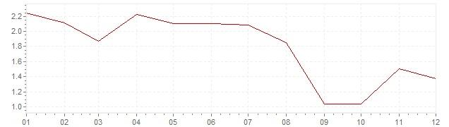 Grafiek - geharmoniseerde inflatie Duitsland 2006 (HICP)