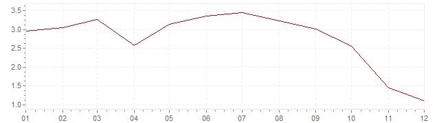Chart - harmonised inflation Germany 2008 (HICP)