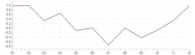 Gráfico – inflação harmonizada na Alemanha em 2009 (IHPC)