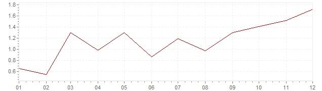 Grafiek - geharmoniseerde inflatie Duitsland 2010 (HICP)