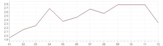 Grafiek - geharmoniseerde inflatie Duitsland 2011 (HICP)