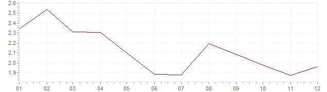 Grafiek - geharmoniseerde inflatie Duitsland 2012 (HICP)
