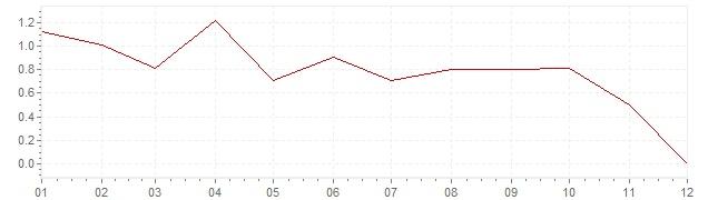 Grafiek - geharmoniseerde inflatie Duitsland 2014 (HICP)