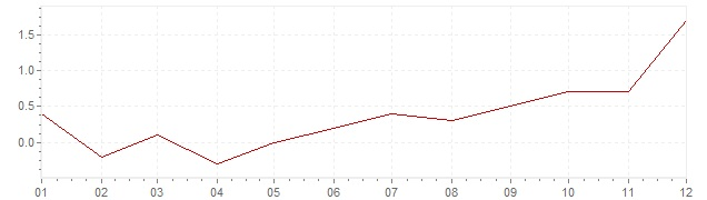 Graphik - harmonisierte Inflation Deutschland 2016 (HVPI)