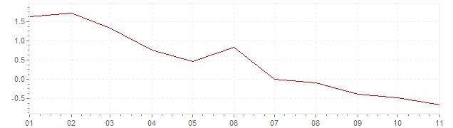 Graphik - Inflation harmonisé Allemagne 2020 (IPCH)