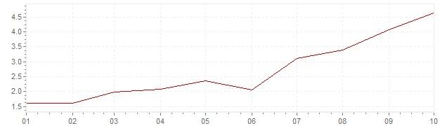 Chart - harmonised inflation Germany 2021 (HICP)