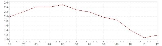 Grafiek - geharmoniseerde inflatie Denemarken 1992 (HICP)
