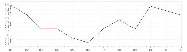 Grafiek - geharmoniseerde inflatie Denemarken 1993 (HICP)
