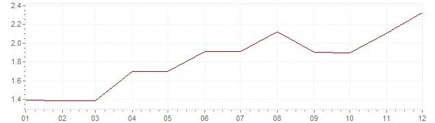Grafiek - geharmoniseerde inflatie Denemarken 1994 (HICP)