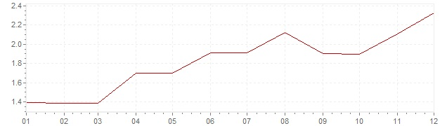 Graphik - Inflation harmonisé Danemark 1994 (IPCH)