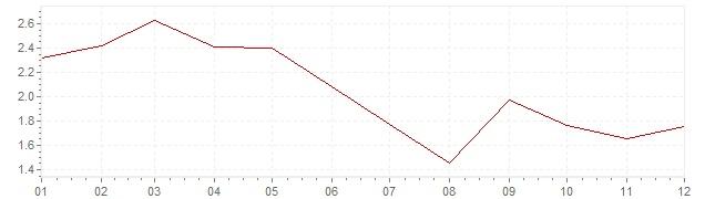 Grafiek - geharmoniseerde inflatie Denemarken 1995 (HICP)