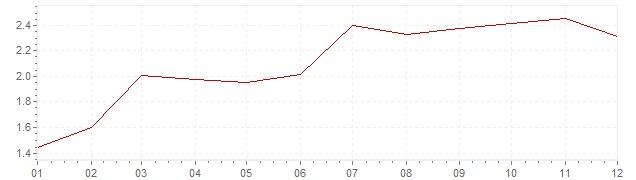 Grafiek - geharmoniseerde inflatie Denemarken 1996 (HICP)