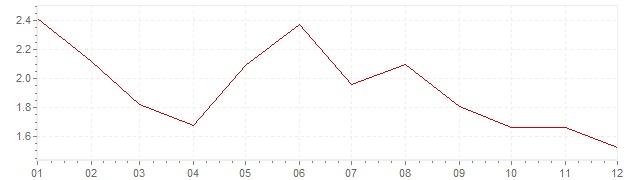 Chart - harmonised inflation Denmark 1997 (HICP)