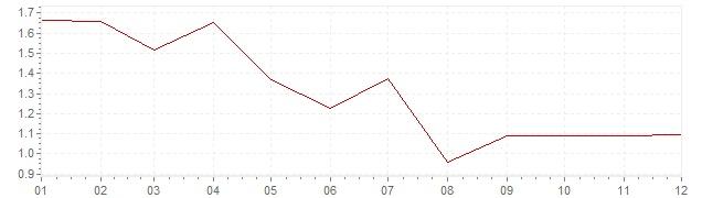 Graphik - harmonisierte Inflation Dänemark 1998 (HVPI)
