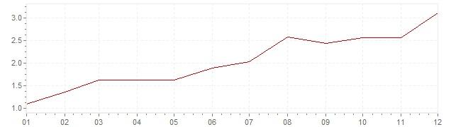 Graphik - Inflation harmonisé Danemark 1999 (IPCH)