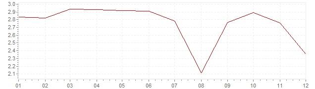 Gráfico – inflação harmonizada na Dinamarca em 2000 (IHPC)
