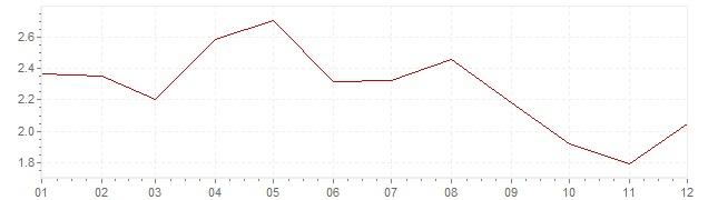 Gráfico – inflação harmonizada na Dinamarca em 2001 (IHPC)