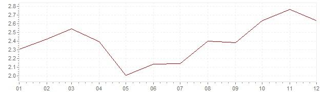 Graphik - harmonisierte Inflation Dänemark 2002 (HVPI)