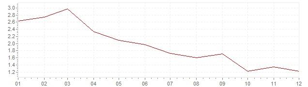 Grafiek - geharmoniseerde inflatie Denemarken 2003 (HICP)