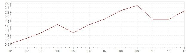 Grafiek - geharmoniseerde inflatie Denemarken 2005 (HICP)
